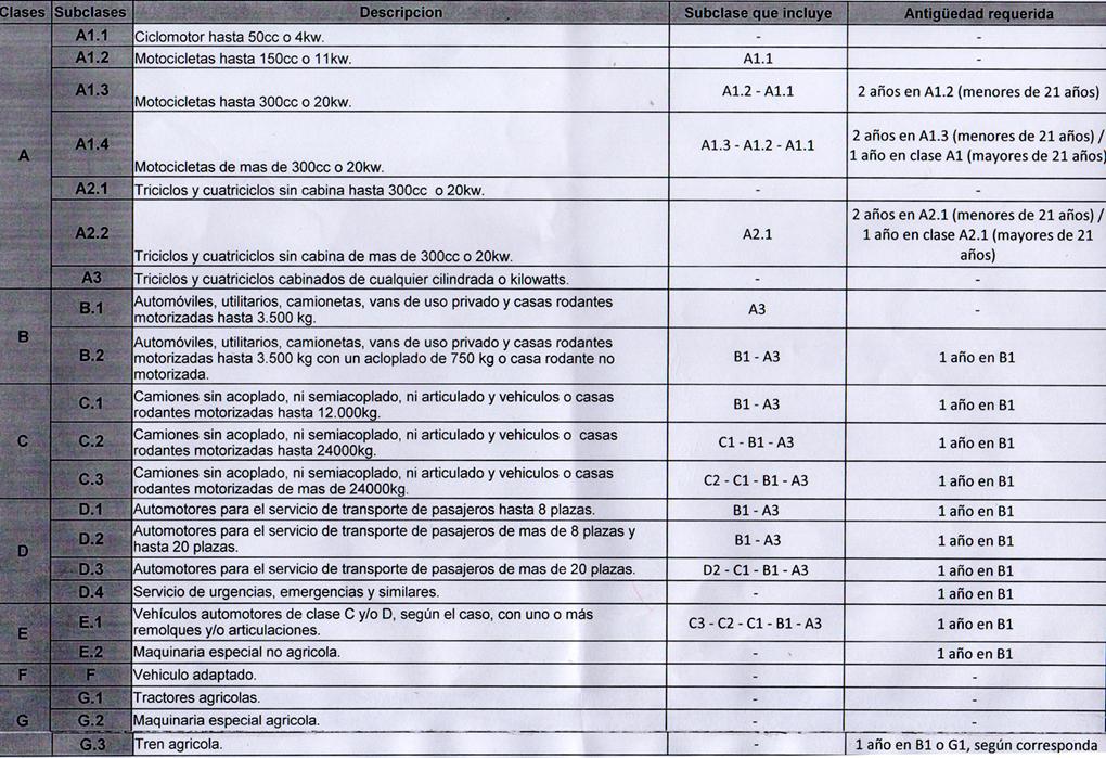 categorias-carnet2
